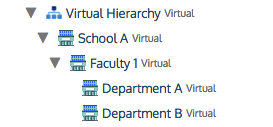 Virtual Hierarchy