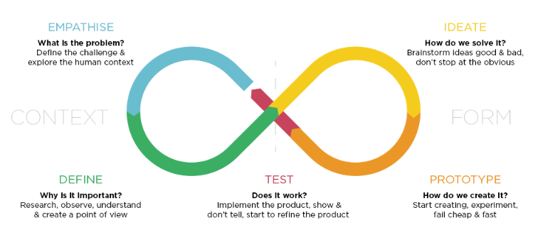 Design Thinking - Diagram by Billy Loizou