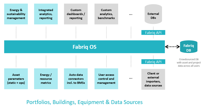 Fabriq OS Functionality Overview