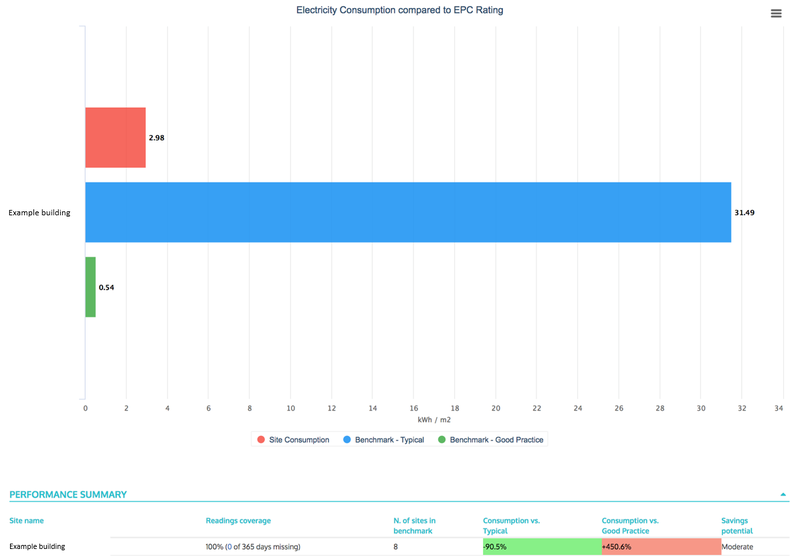 Image 3.1 - EPC Benchmarking Chart (Example Building)
