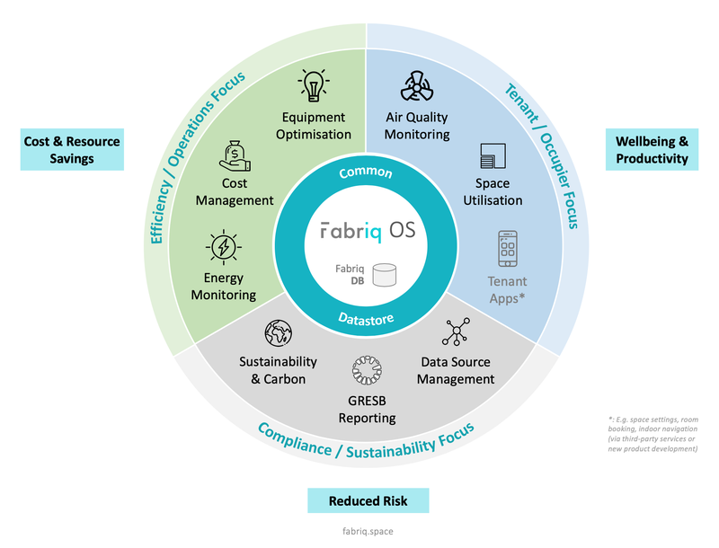 Fabriq End-to-End Building Intelligence Flywheel