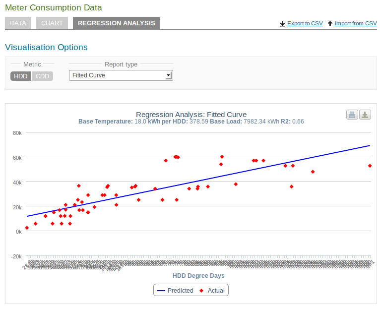 Fabriq Linear Regression In Energydeck How To Make The Most Of It